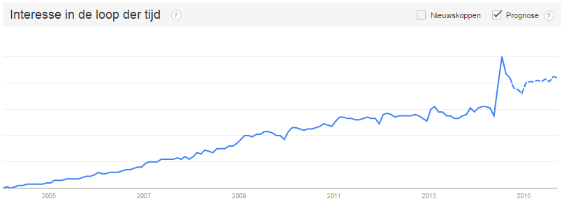 WordPress hosting interesse Google Trends